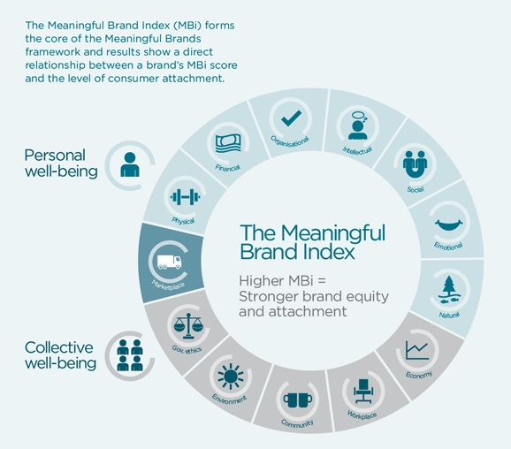 Meaningful Brands, de Havas Media