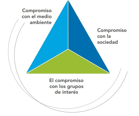 Compromiso ANGED