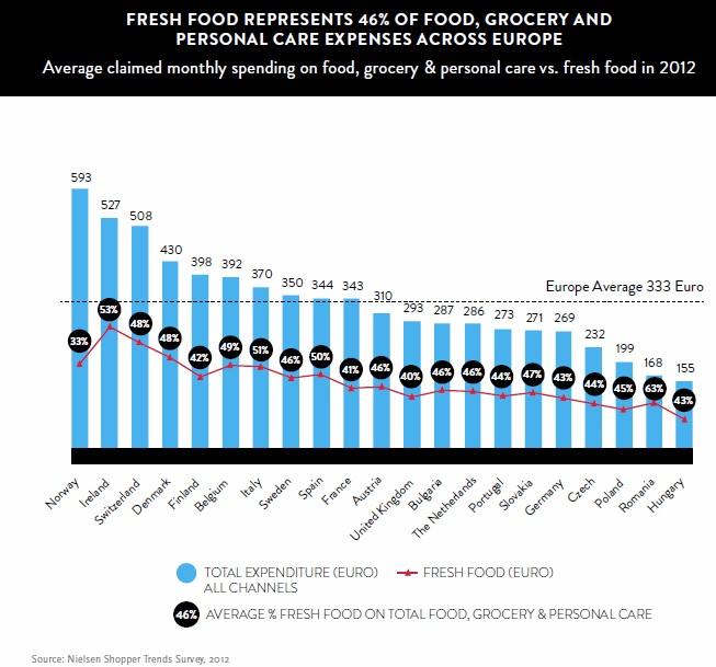 La alimentación fresca representa el 46% del gasto personal en Europa