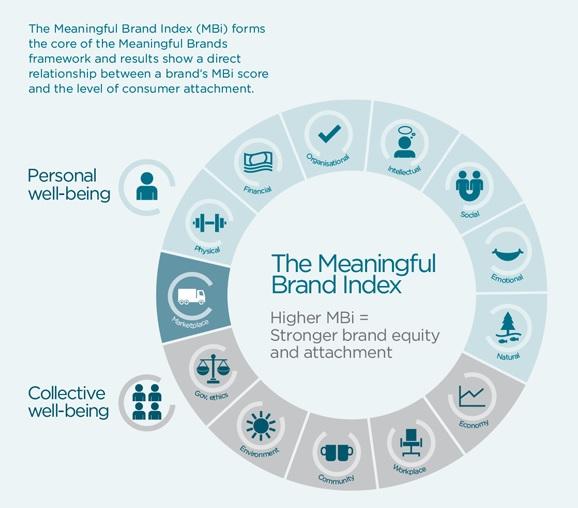 Meaningful Brands, de Havas Media
