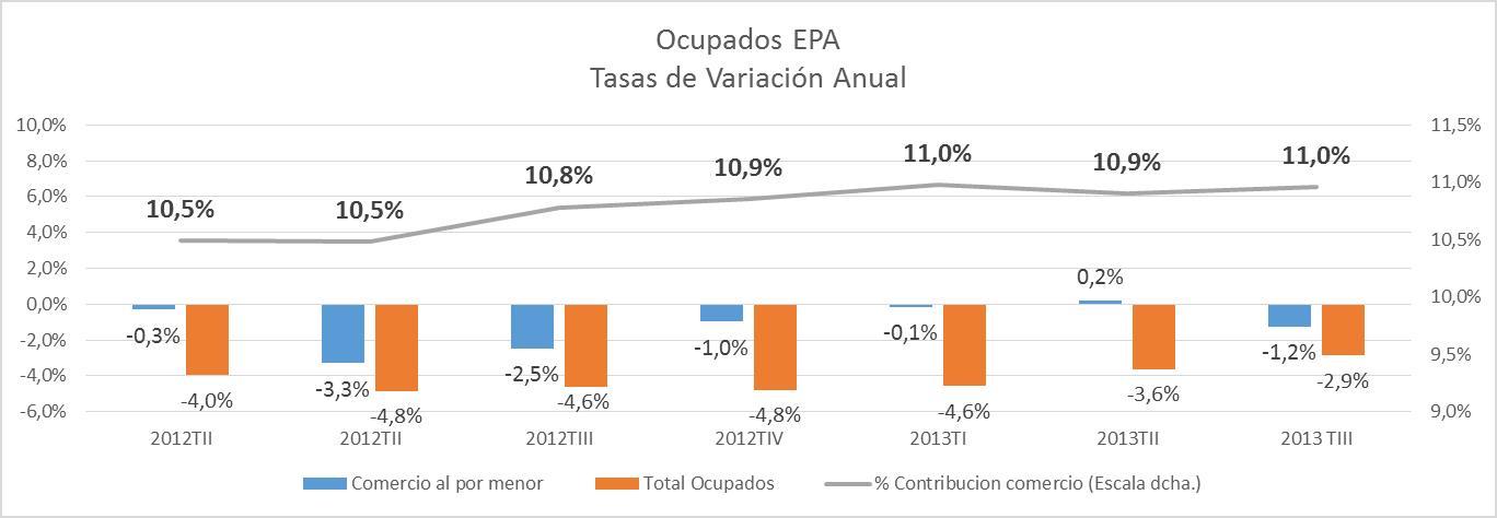 epa_comercio_tercer_trimestre