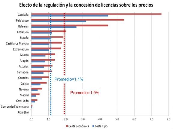 efectos_regulacion_comercial
