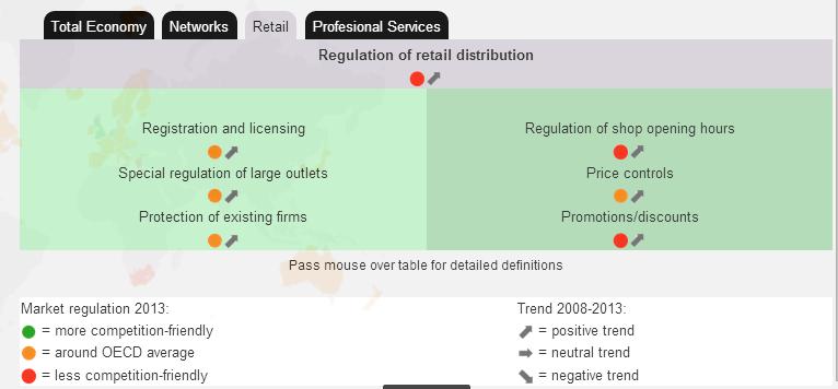 regulacion_retail_ocde