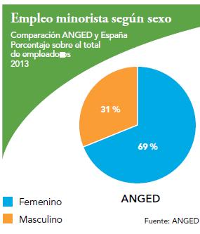 empleo_anged_distribucion_sexo