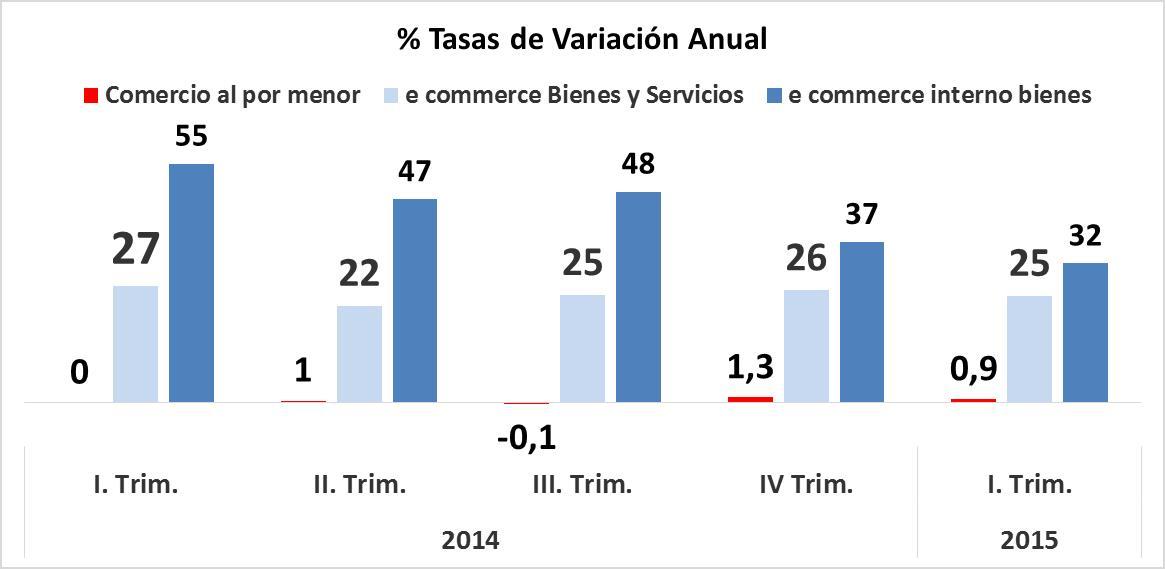 ecommerce_cnmc_evolucion_primer_trimestre2015