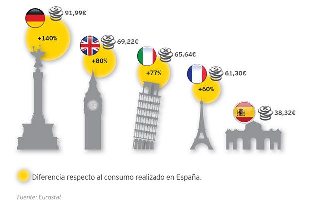 ey-consumo-medio-del-turista-internacional-en-el-destino-por-pernoctacion