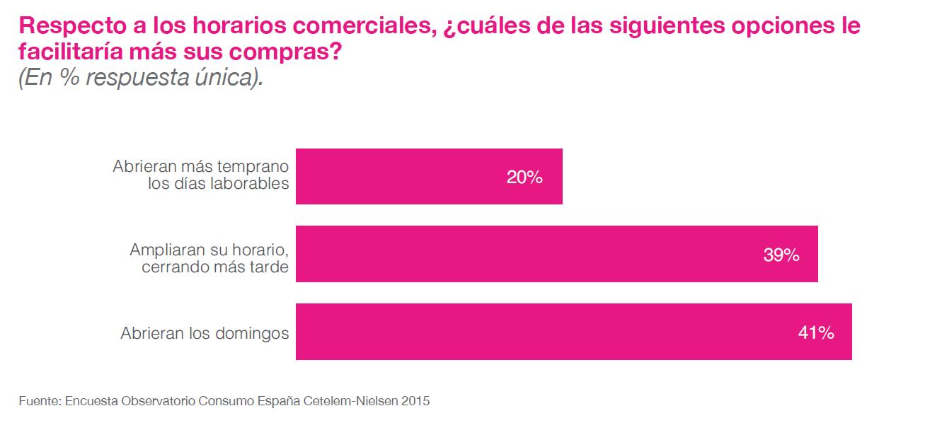 Fuente: Observatorio Consumo España 2015 de Cetelem