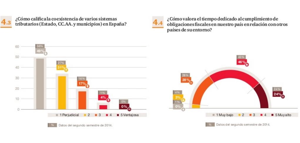 consenso_fiscal_pwc_segundo_semestre_2015