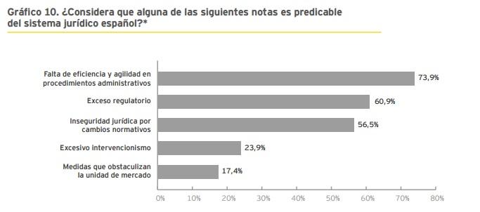 Notas Predicables del Sistema Jurídico Español