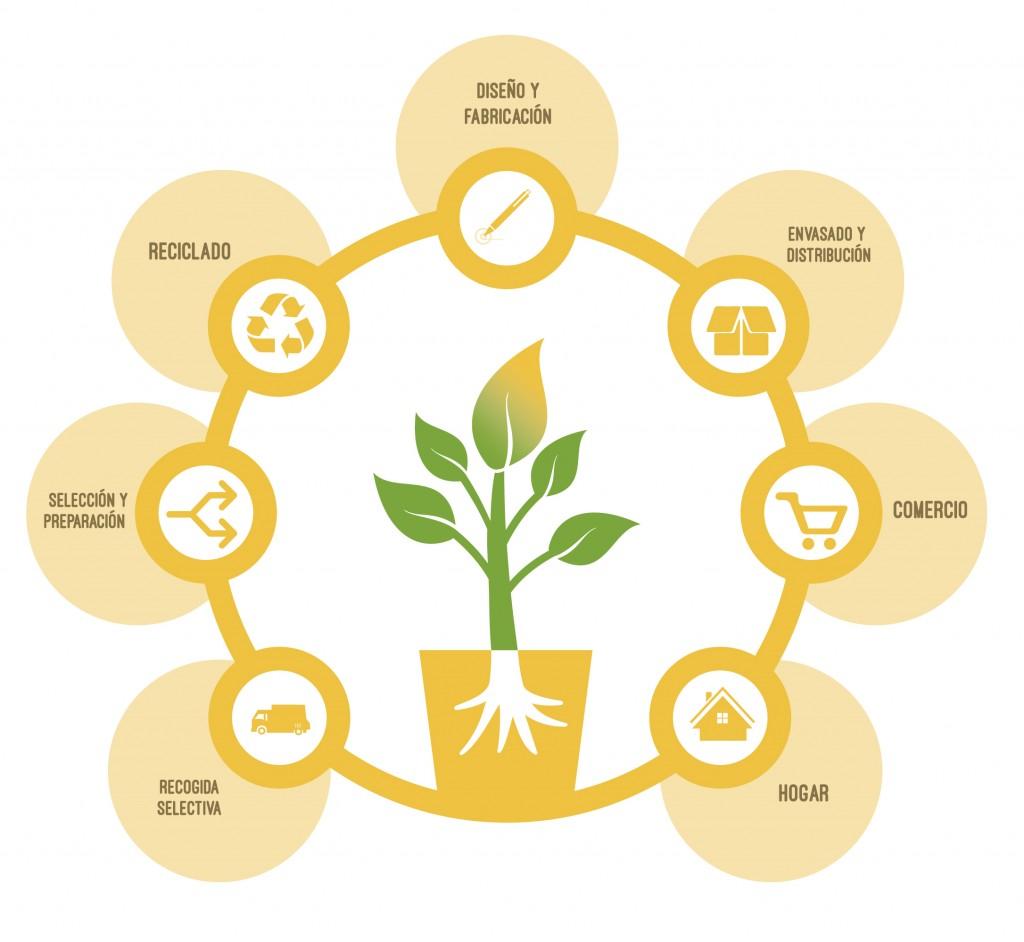 Ciclo de Vida de Envases. Fuente: envaseysociedad.org